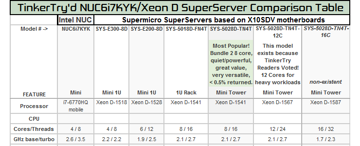 Intel Core i7 Skull Canyon NUC6i7KYK spec comparison with all
